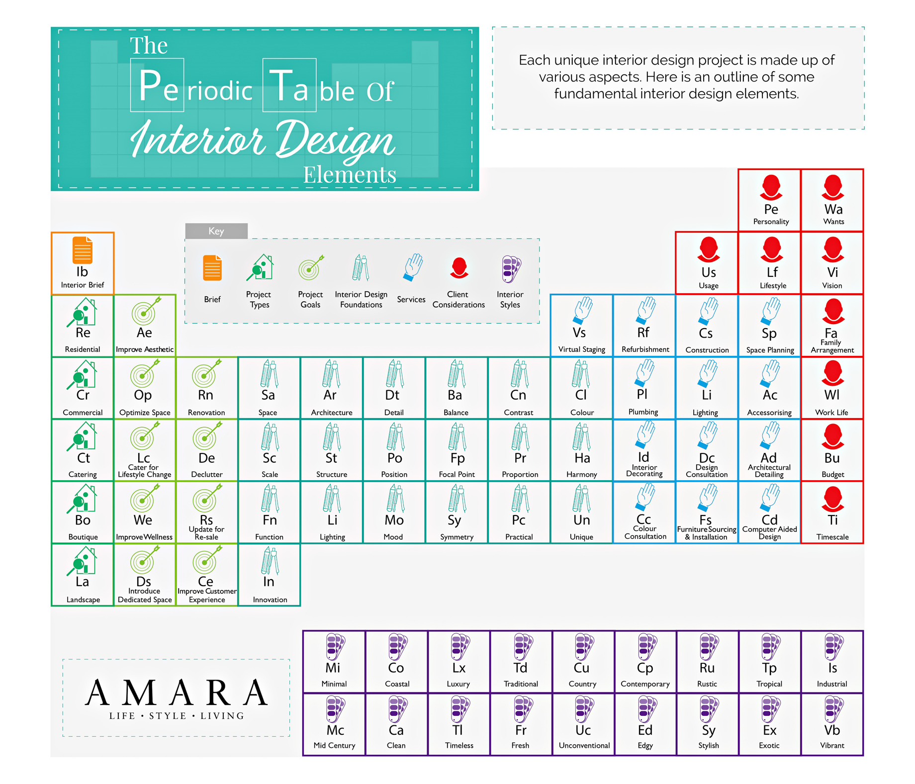 The Periodic Table of Interior Design Elements - Infographic