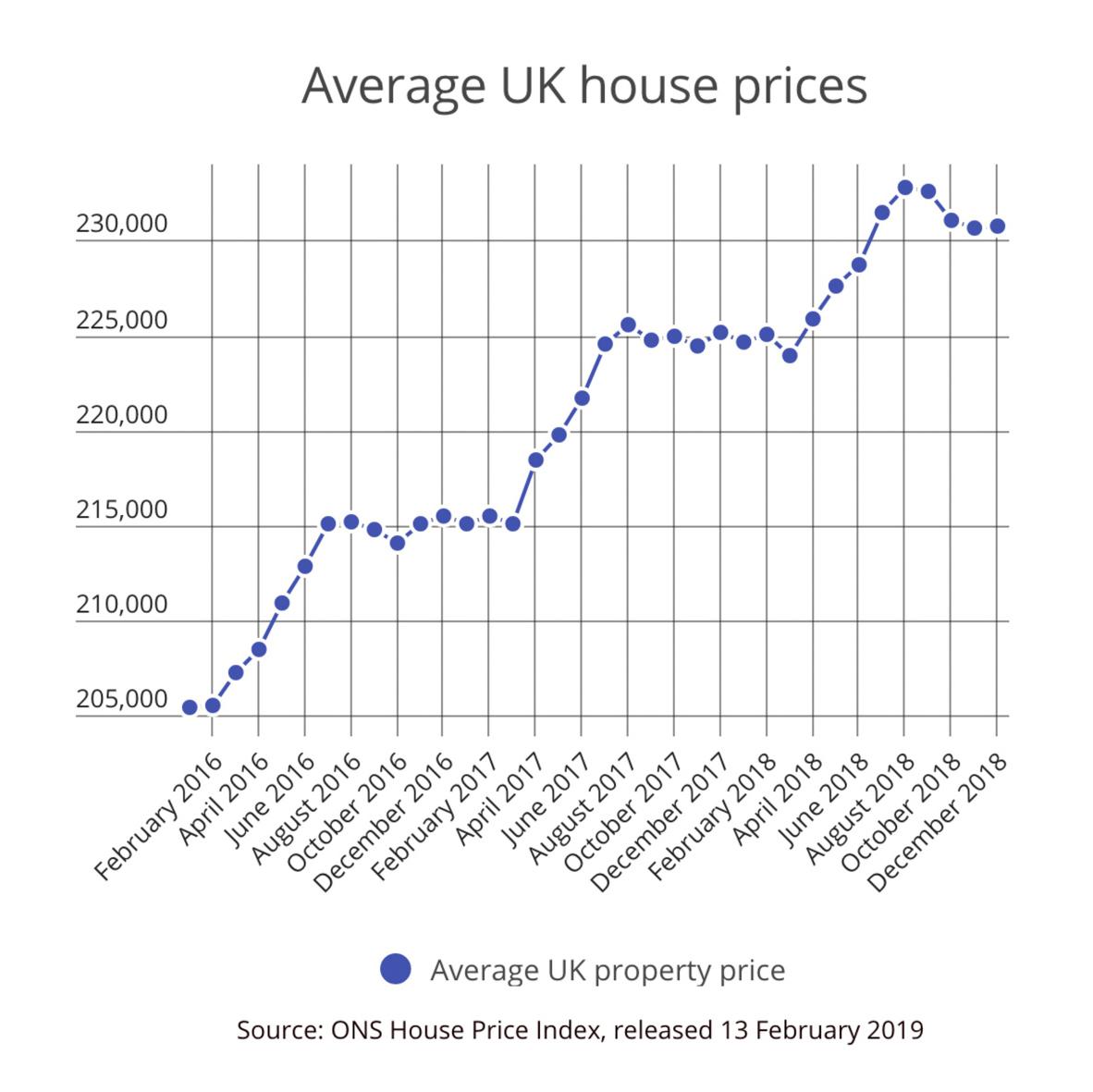 Average UK Property Price - ONS House Price Index February 2019