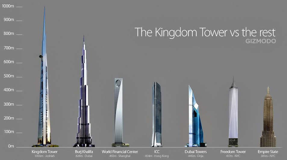 The Next Tallest Building in the World - Kingdom Tower in Jeddah, Saudi Arabia
