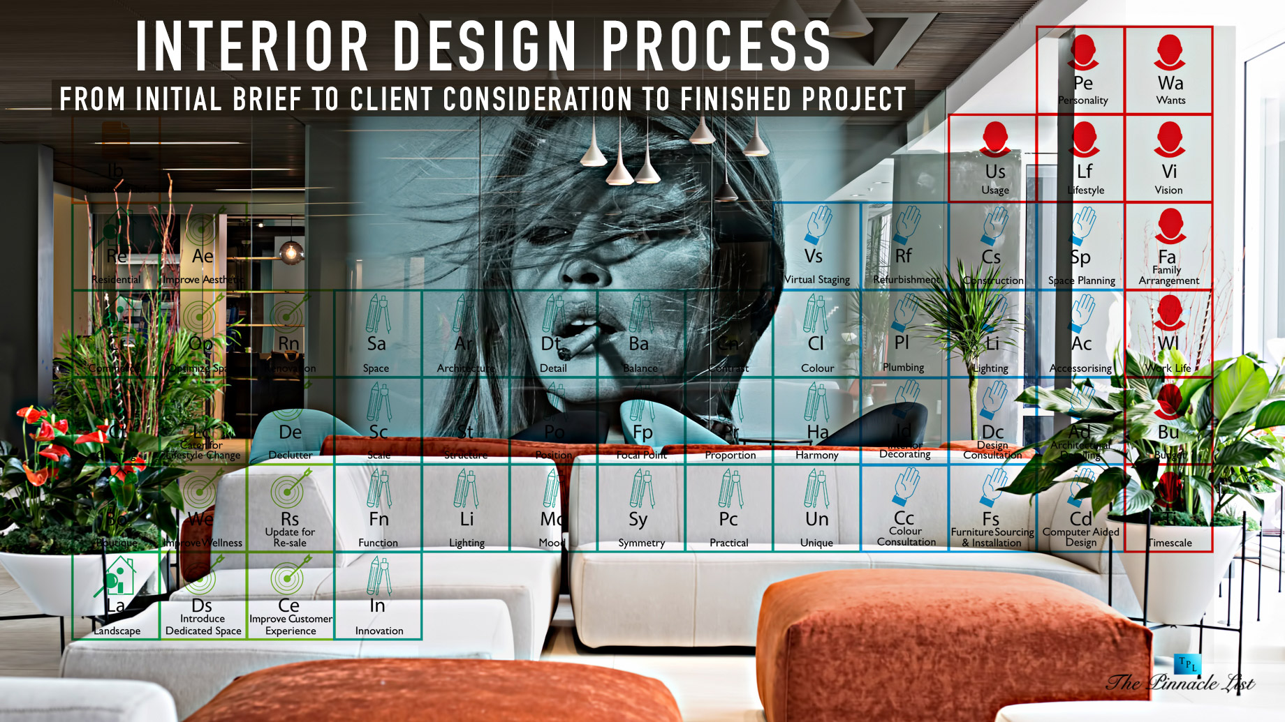 Interior Design Process - From Initial Brief to Client Consideration to Finished Project