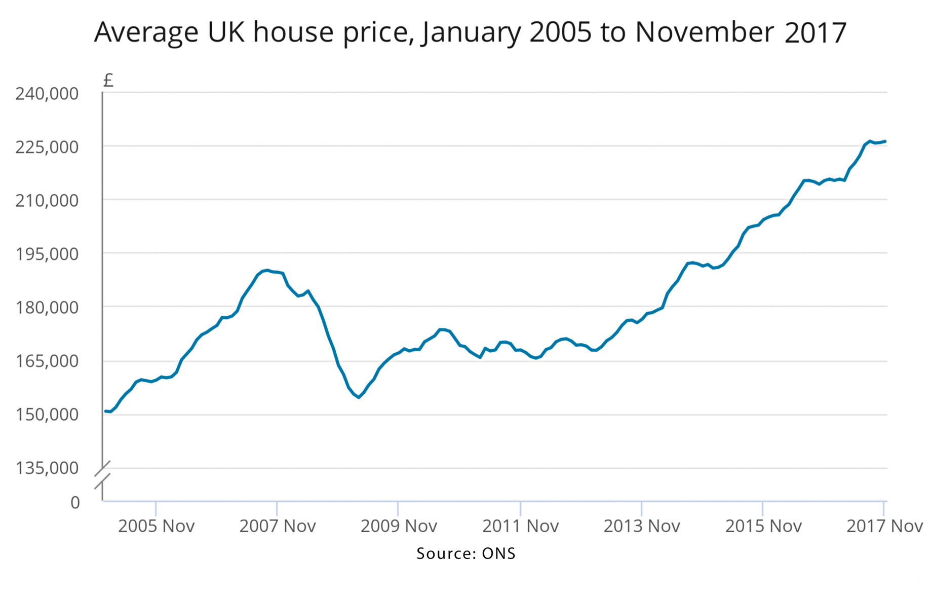 Average UK House Price from January 2005 to November 2017