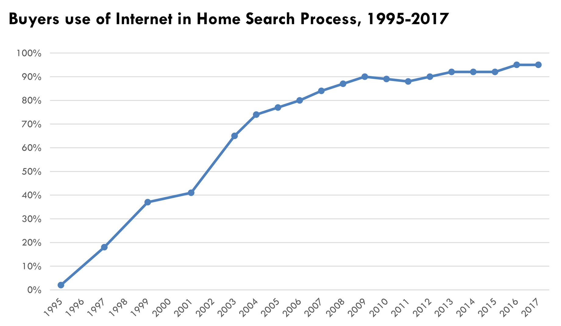 Buyers Use of the Internet in Home Search Process from 1995 to 2017