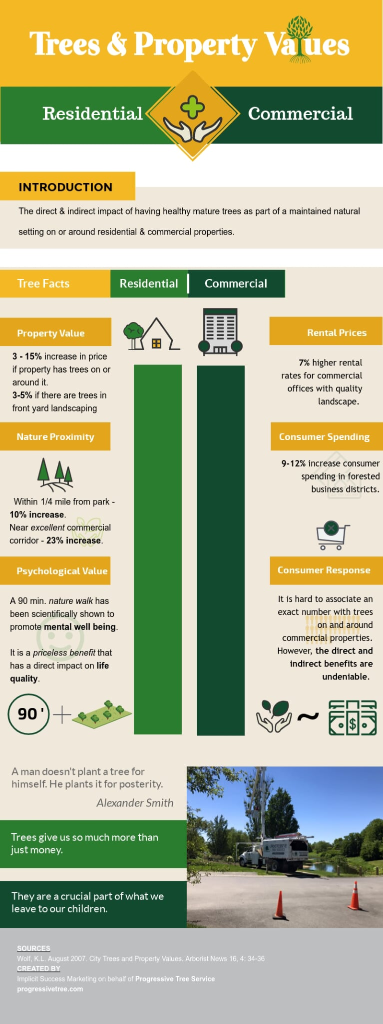 Tree Increase Property Value