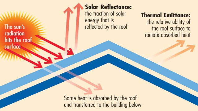 What are Thermal Tiles and Their Alternatives?