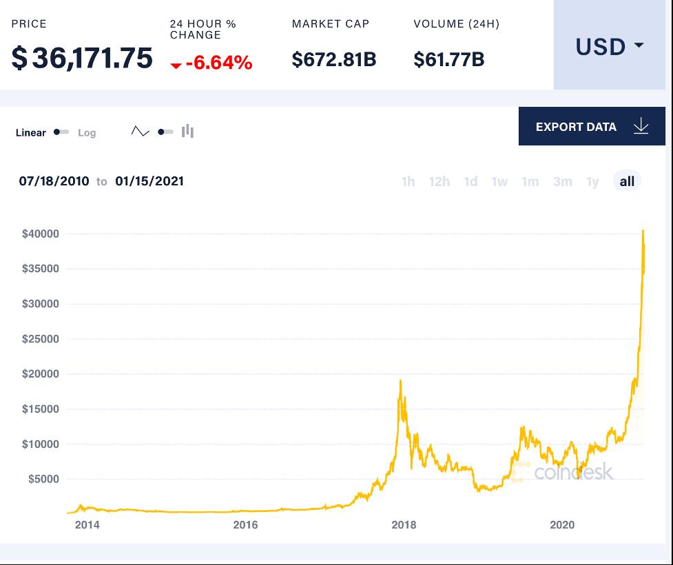 Coindesk Bitcoin (BTC) Timeline